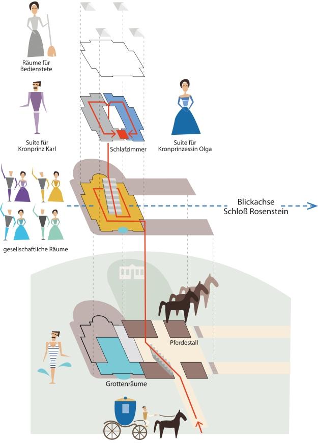 Abbildung 3: Funktionen